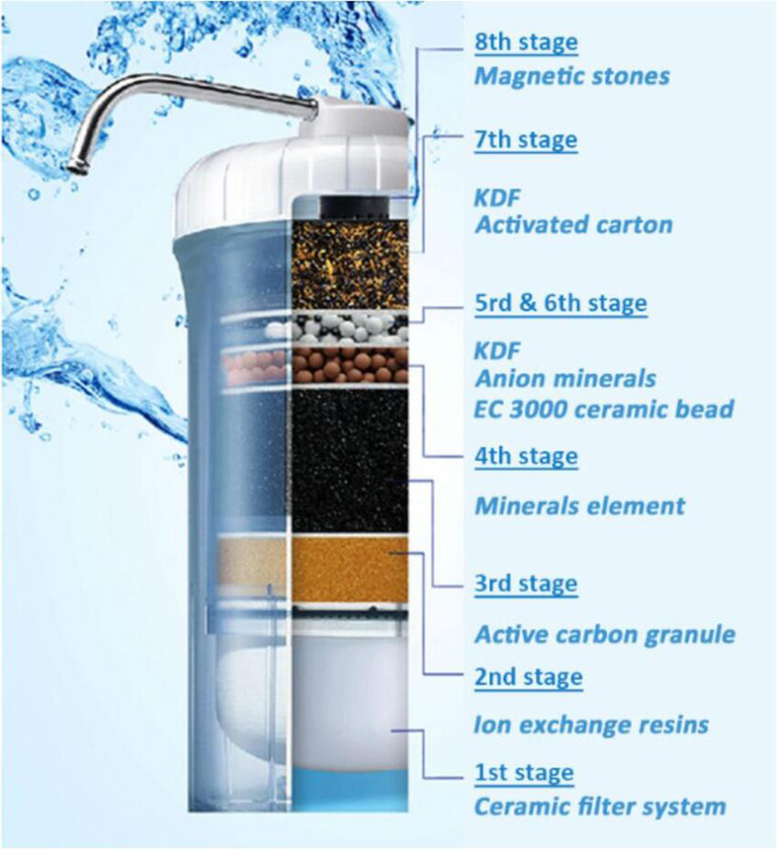 NEW!!  Hexagon™ 8 Stage Water Purifier